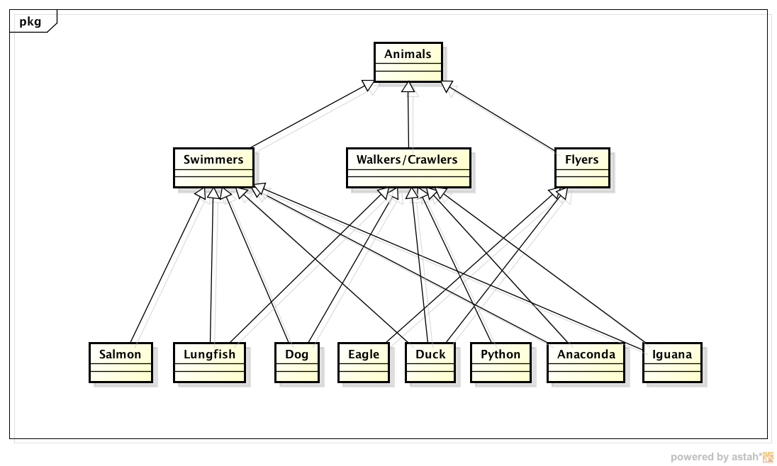 object oriented design welcome to my dawg house  : animal kingdom diagram - findchart.co